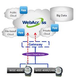 7446_4_direct_cloud_connectivity_a