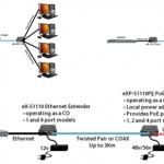 Collegamenti in rete rame IP