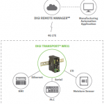 Digi TransPort WR31_The 4G LTE Solution for Manufacturing Automation Applications