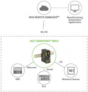 Router cellulare automazione industriale