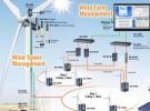 Soluzione per parchi eolici o solari