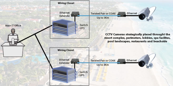 iberostar-cctv-extenders
